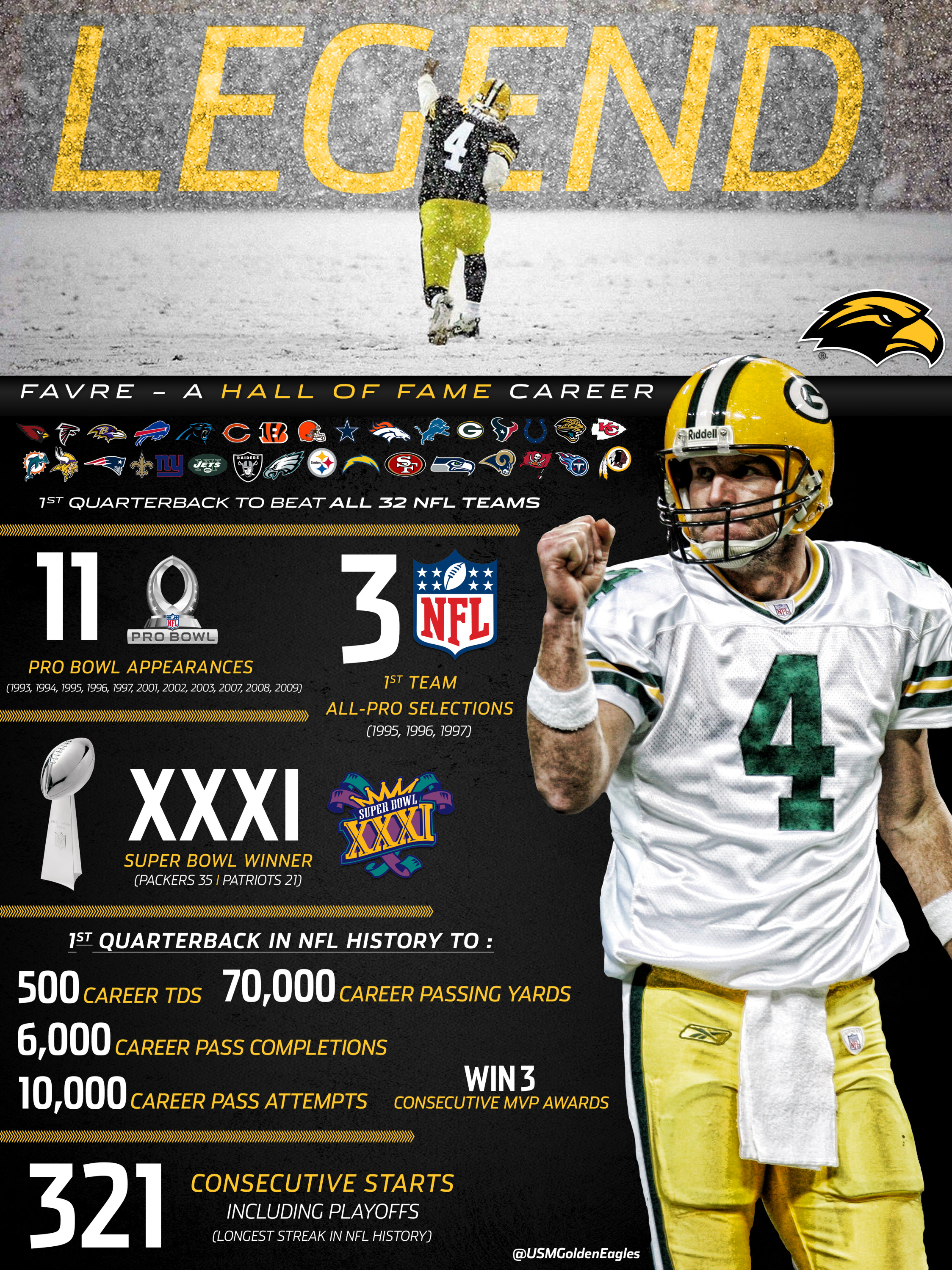 buy online 0c8e2 71176 Brett Favre: By the Numbers - Southern Miss